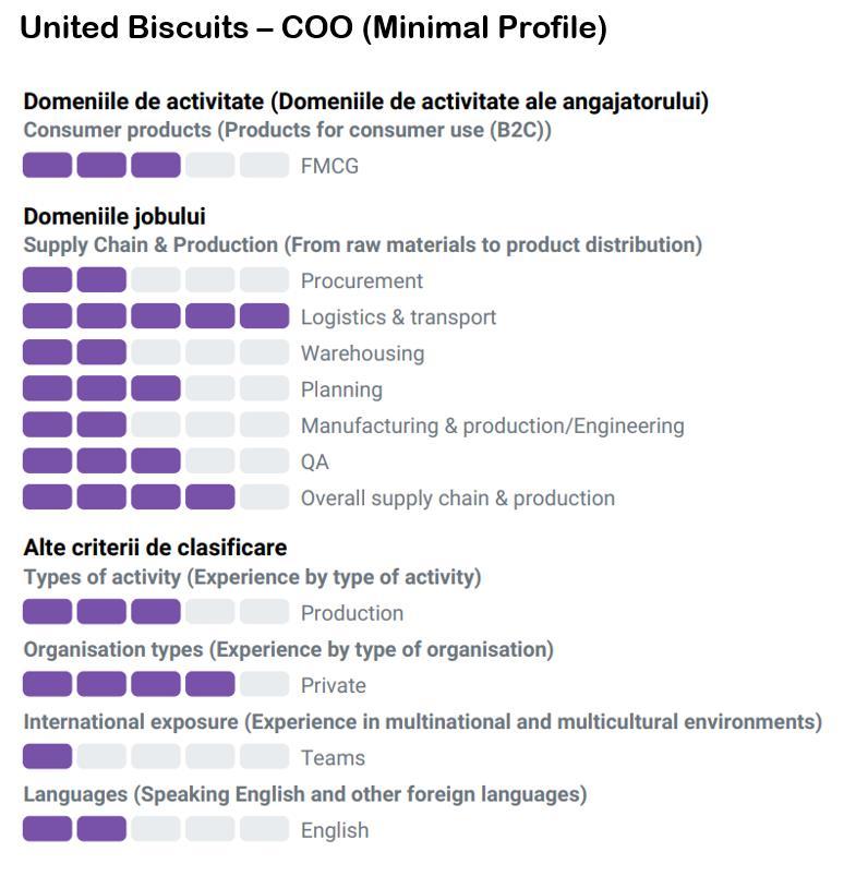 Profil minimal SCM in anunt de angajare